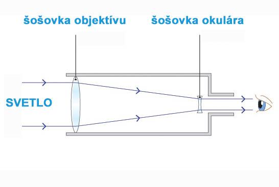 šošovkový ďalekohľad - teleskop