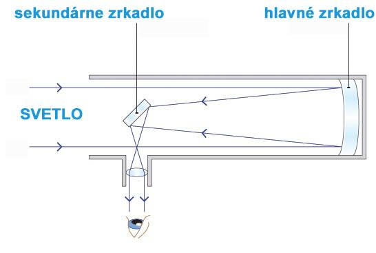 zrkadlový ďalekohľad - teleskop